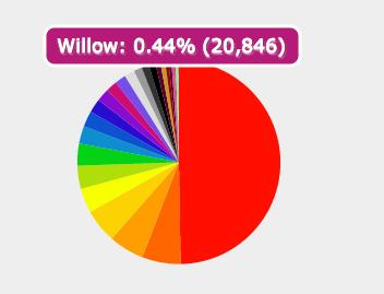 filtro willow